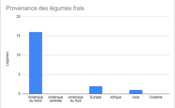 graphique alicia